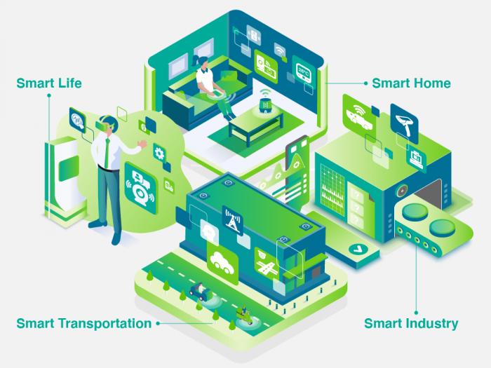 Smart life Smart transportation Smart industry Smart home